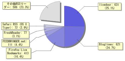 Feedbuner.jpによるリーダー別購読者数のグラフ